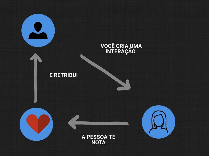 Relação de interação do instagram