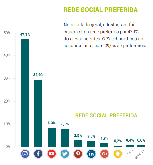 Gráfico Redes Sociais Favoritas